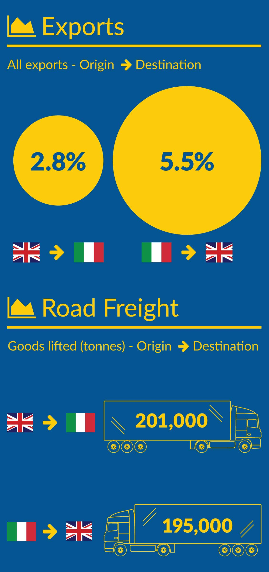 Italy Road Freight